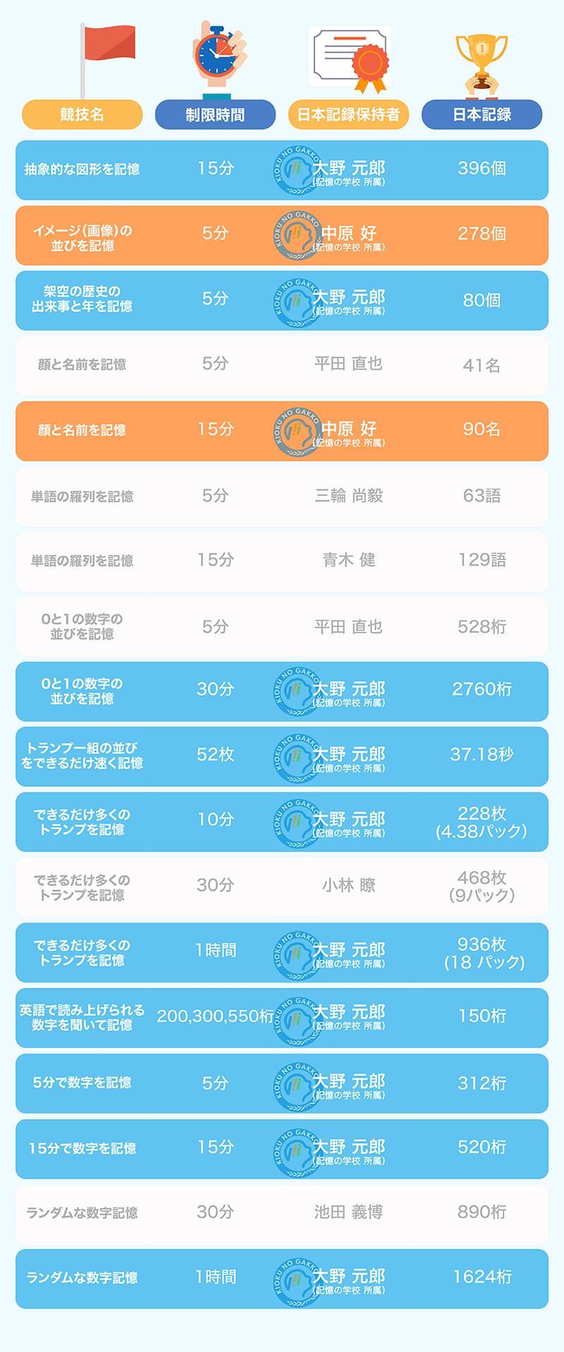 各種目の公式日本記録