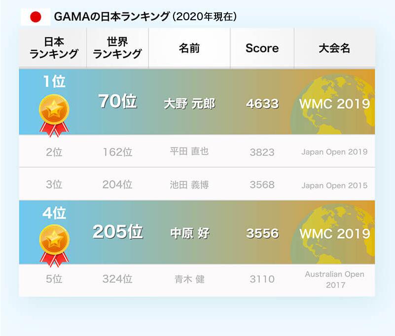 日本人選手の世界ランキング