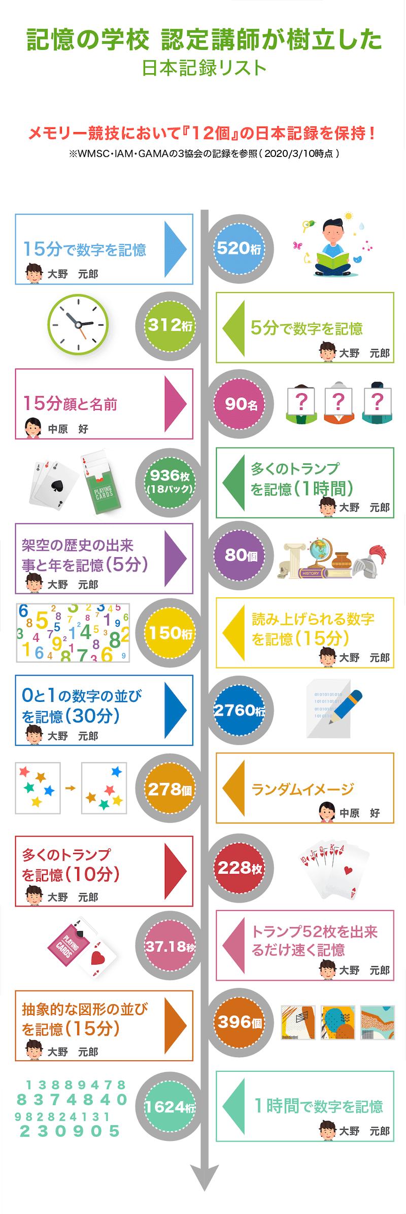 日本記録リスト