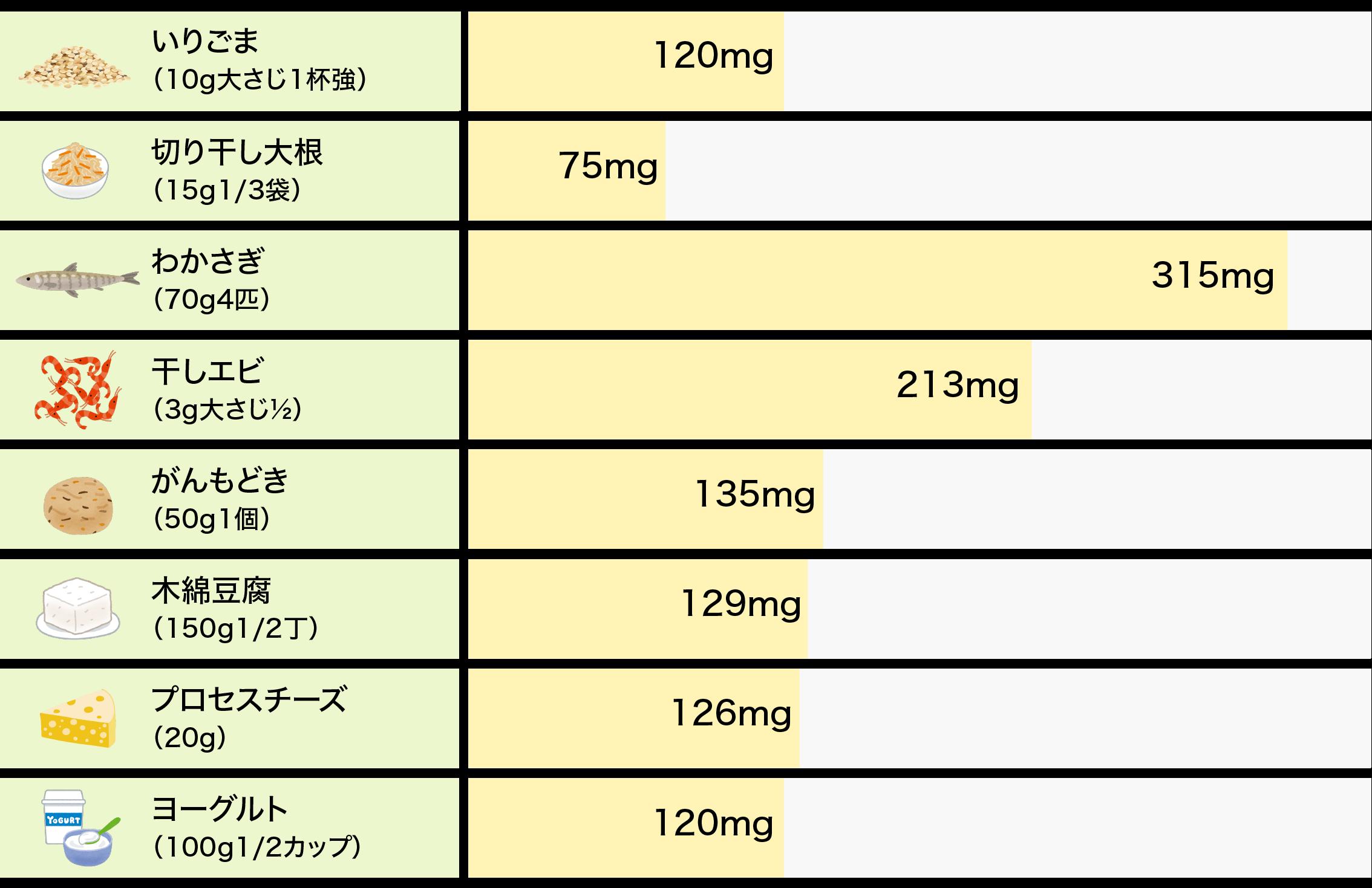 カルシウム含有量