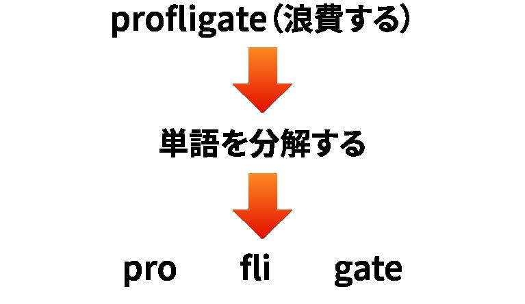 英単語を分解する